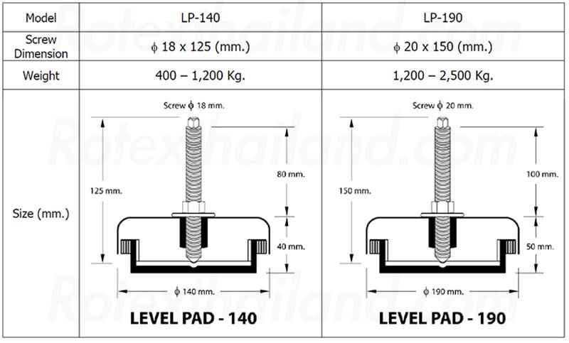 แท่นยางรองเครื่อง, ยางรองแท่นเครื่อง, ลูกยางกันสั่นสะเทือน, ลูกยางปรับระดับ, แท่นยางปรับระดับ, ยางปรับระดับ, ยางกันสะเทือน, ยางกันกระแทก, ยางรองเครื่อง, Level Pad